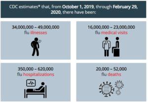 Flu Virus Statistics